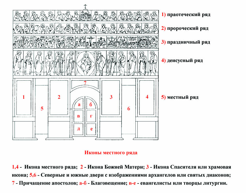Иконостас и расположение рядов