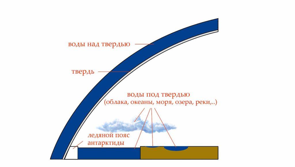 Модель Земли по Библии и Клавдию Птолемею